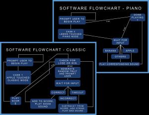 SoftwareFlow